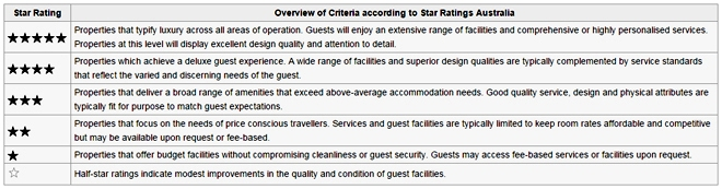 hotel_ratings