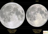 Pakistan People Experience Extra Big and Bright 'Supermoon' Today