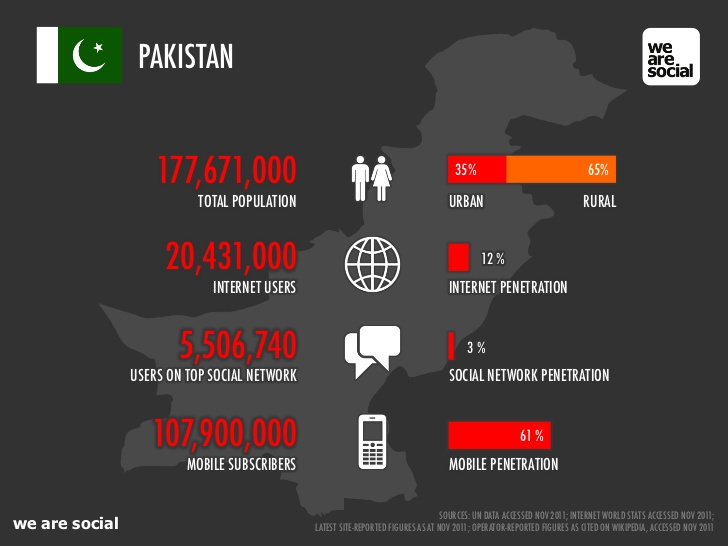 Some Interesting Facts about Pakistan
